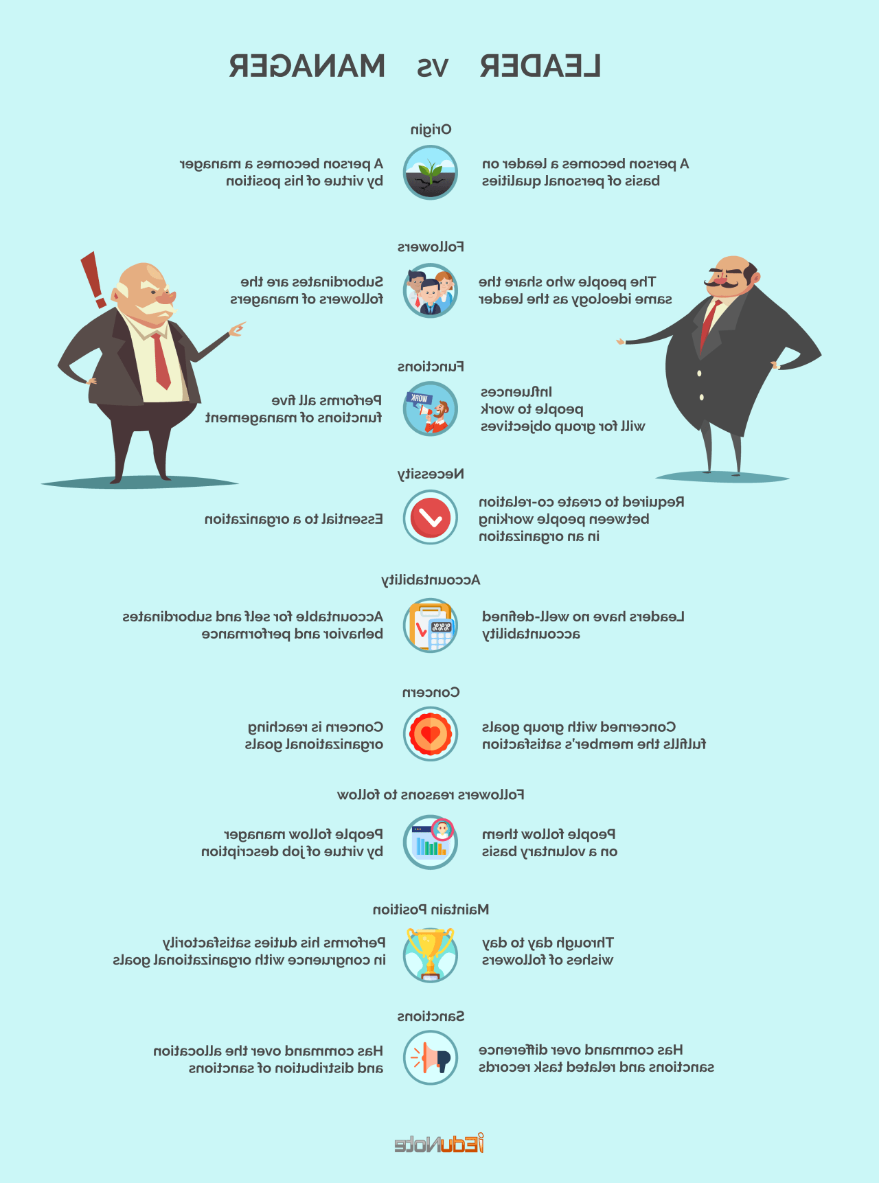 How leadership differs from management
